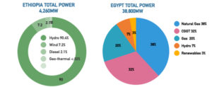 Ethiopia & Egypt total power comparison