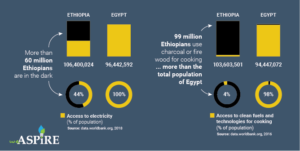 More than 60 million Ethiopians are in the dark